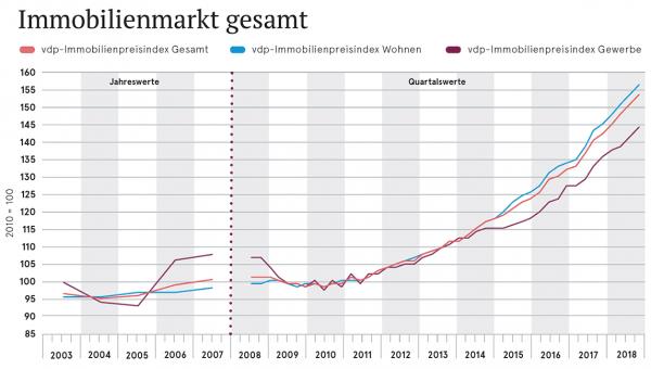 Immobilienmarkt gesamt